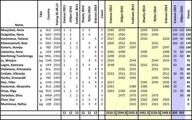 WGP 2013-2014 punktów