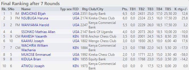 Mombasa International Open Final Ranking