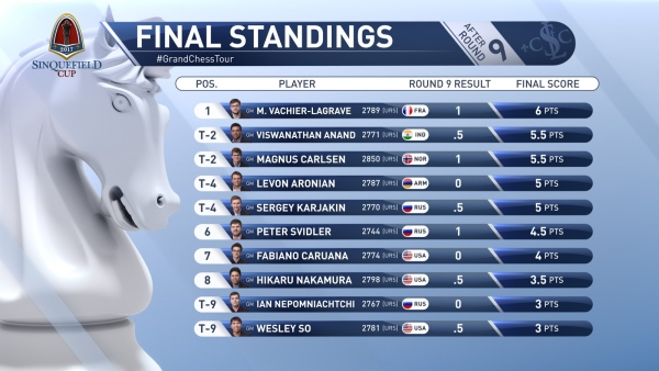 STANDINGS AFTER R9 FINAL