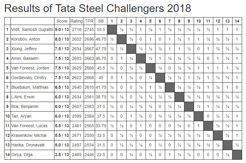 Results of Tata Steel Challengers 2018